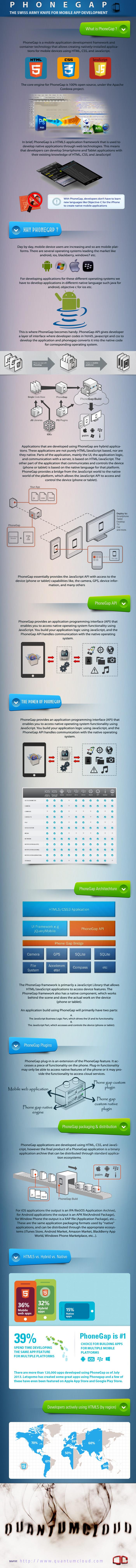 Benefits of Using PhoneGap for Mobile Application Development