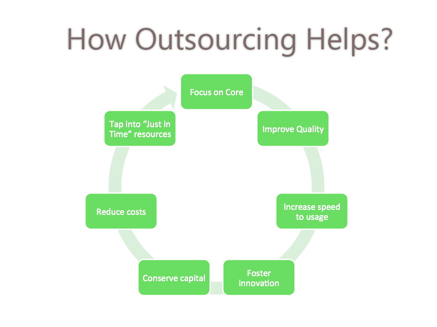 How Outsourcing Helps