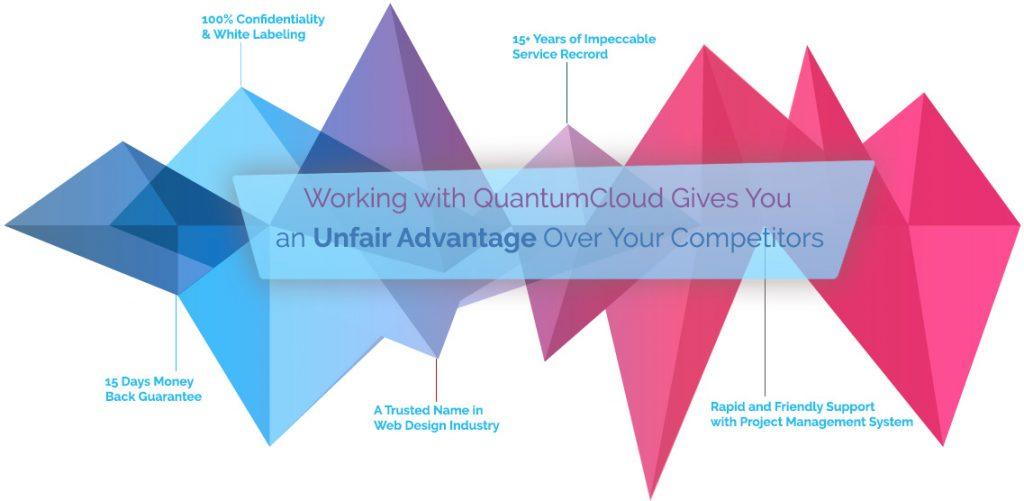 Outsource Web And Mobile App Development Quantumcloud